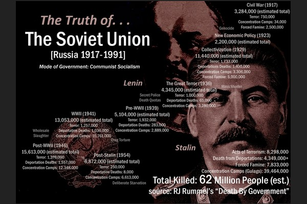 The Truth of Soviet Union 1917 to 1991
